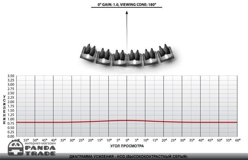 Gain Chart: HCG