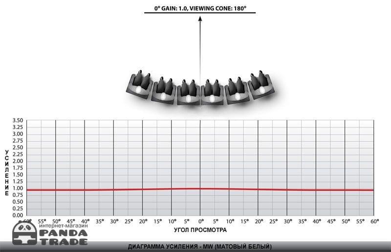 Gain Chart: MW